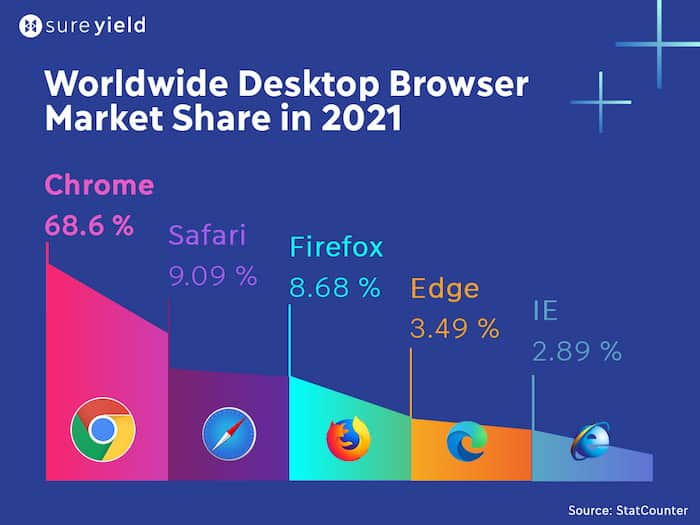 Chrome is a clearly leading by browser worldwide market share with 68.6%; followed by Safari (9.09%) and Firefox (8.68%).