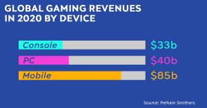 Global gaming revenues in 2020 by device: Console - $33b; PC - $40b; Mobile - $85b.